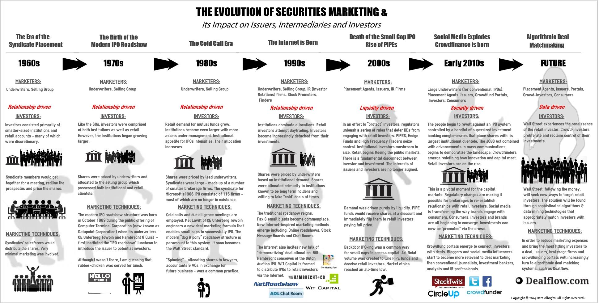 Evolution of Securities Marketing 10914