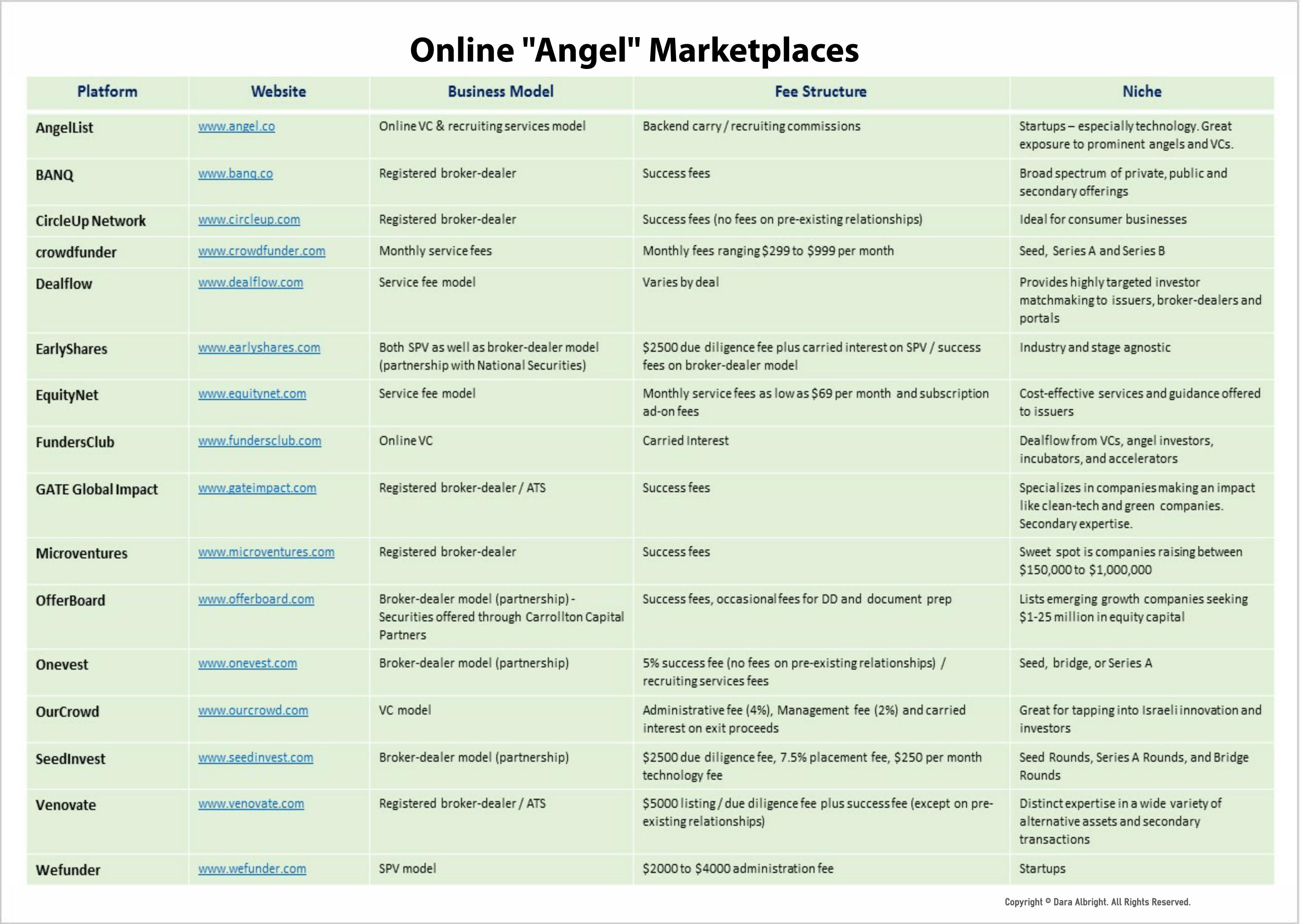 onlineangelmarketplaces