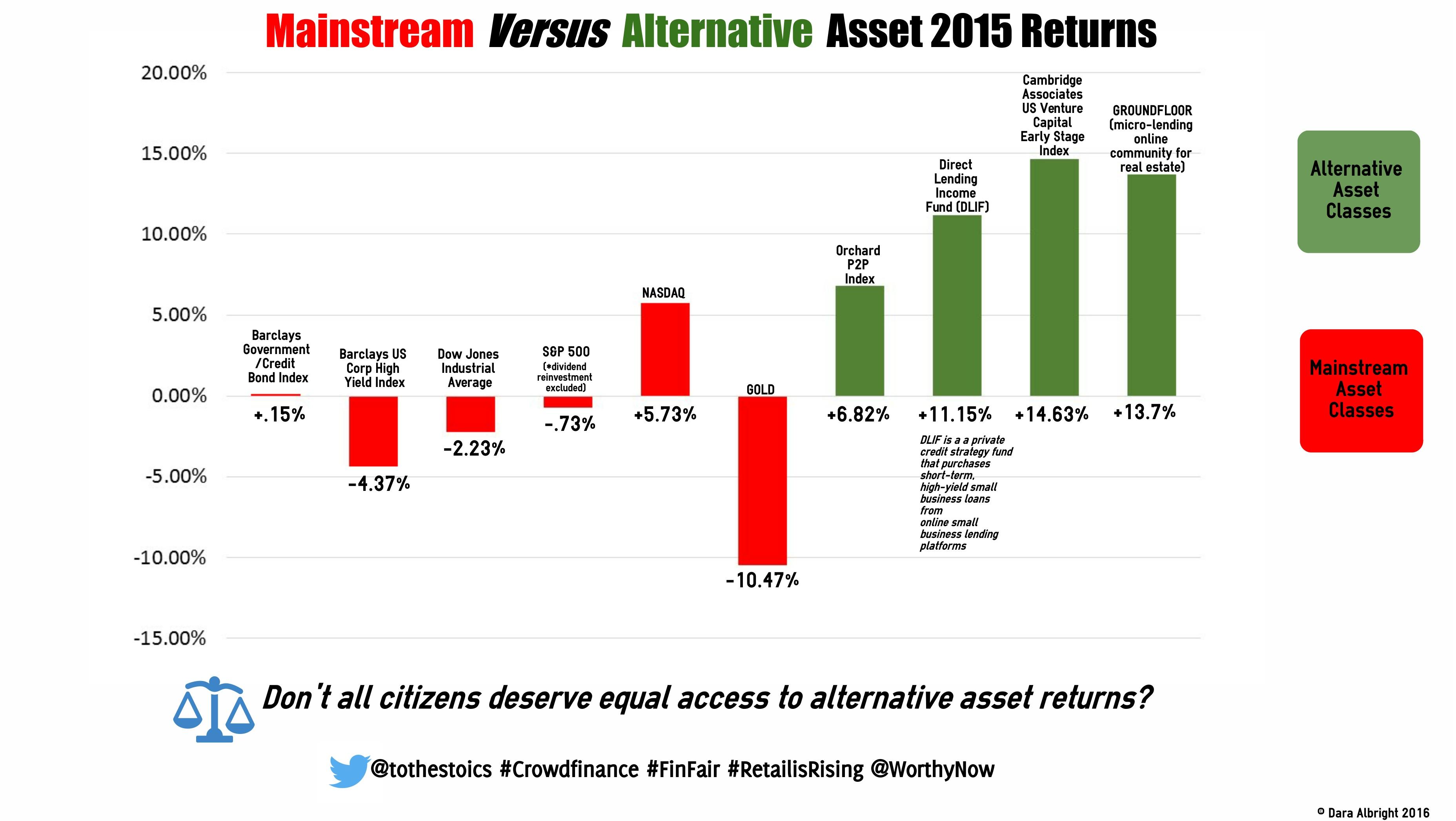 Mainstream Versus Alternative Asset 2015 Returns