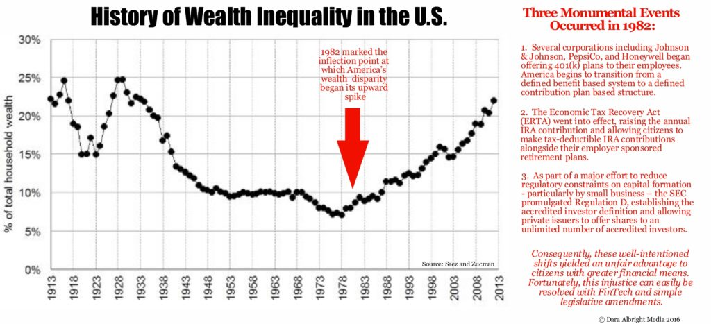 History of US Wealth Disparity final
