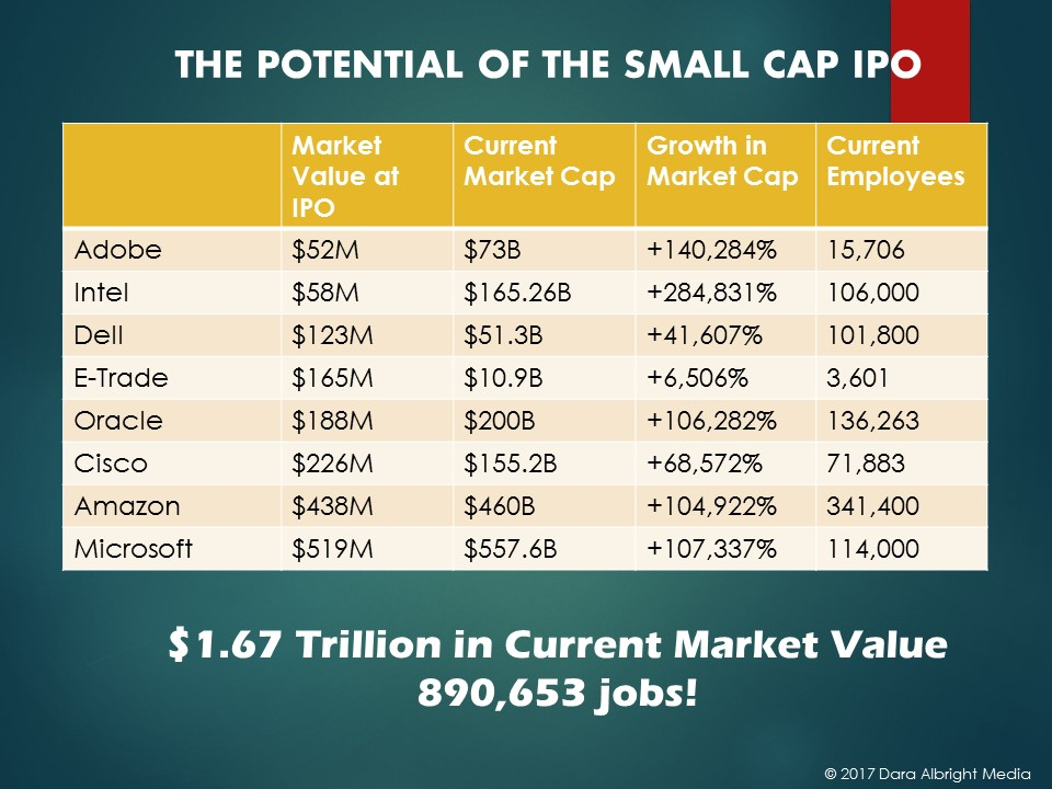the-potential-of-the-small-cap-ipo